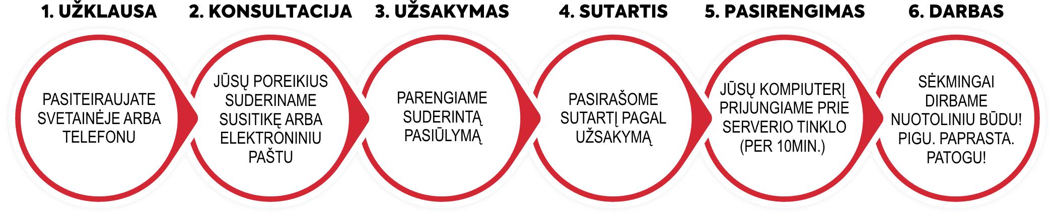 Užsakymo etapai
